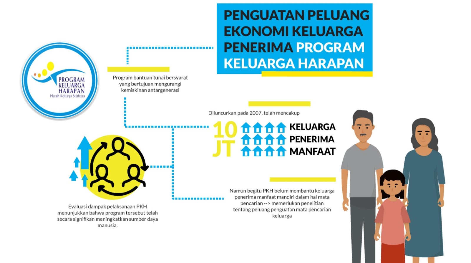 Penguatan ekonomi keluarga lewat Program Keluarga Harapan