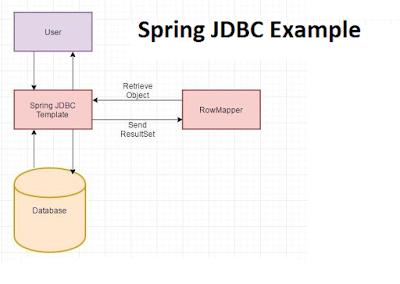 10 JdbcTemplate Examples in Spring Framework