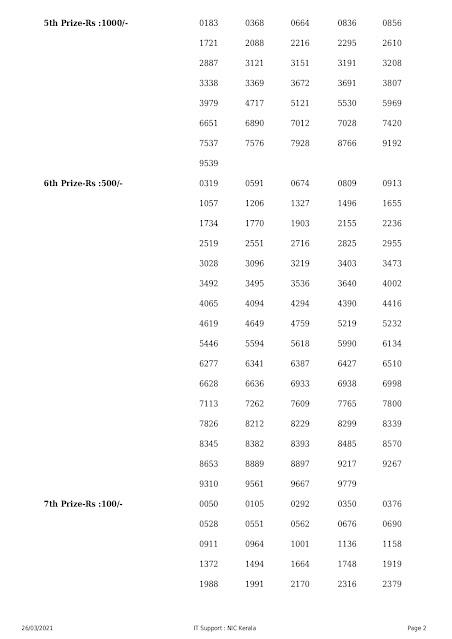Kerala Lottery Result 26.03.2021 Nirmal Lottery Results NR 217