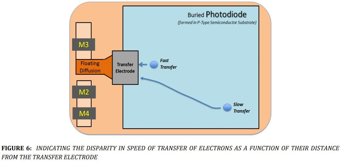 Image Sensors World: Canon on Large Pixel Design Challenges