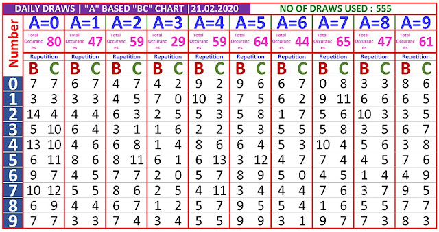 Kerala Lottery Winning Number Daily  Trending And Pending A based BC chart  on 21.02.2020