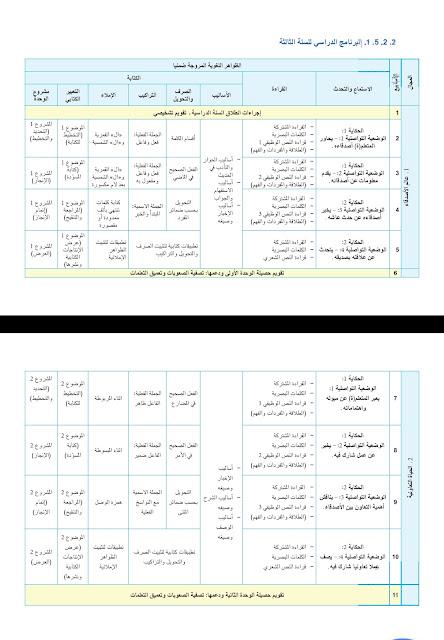 البرنامج السنوي للمستويين الثالث والرابع وفق المنهاج الجديد
