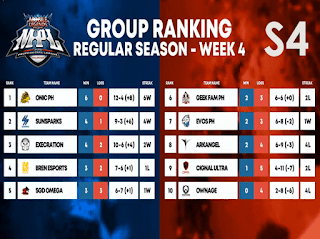 MPL PH S4 Regular Season – Standings and Rankings