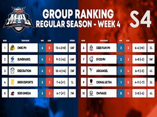 MPL PH S4 Regular Season – Standings and Rankings