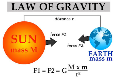 force between sun and earth