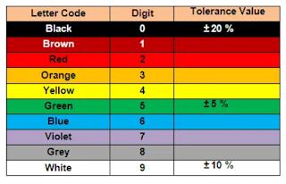tabel warna kapasitor