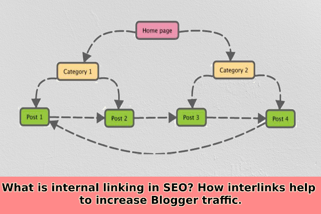 Web Page Internal Linking Structure