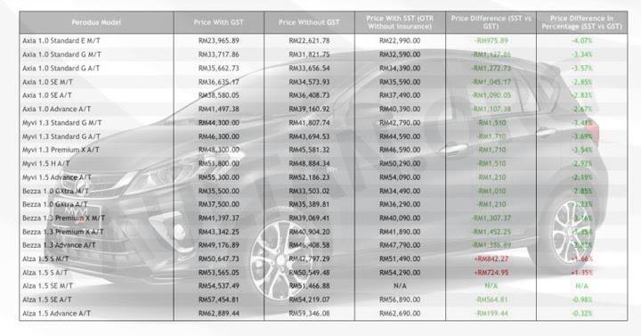 Harga Terkini Perodua Axia, Alza, Myvi, Bezza Dengan SST