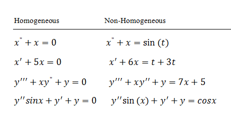 Differential Equations—Basics