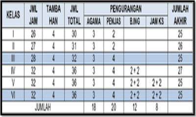 Jam Mengajar Guru SD Dalam Kurikulum 2013 Dan KTSP Tahun 2017
