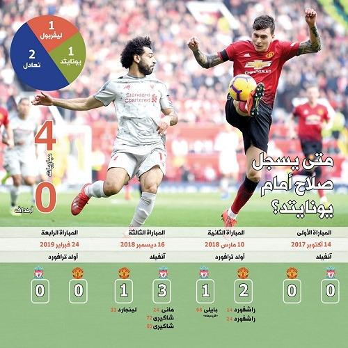 ارقام محمد صلاح