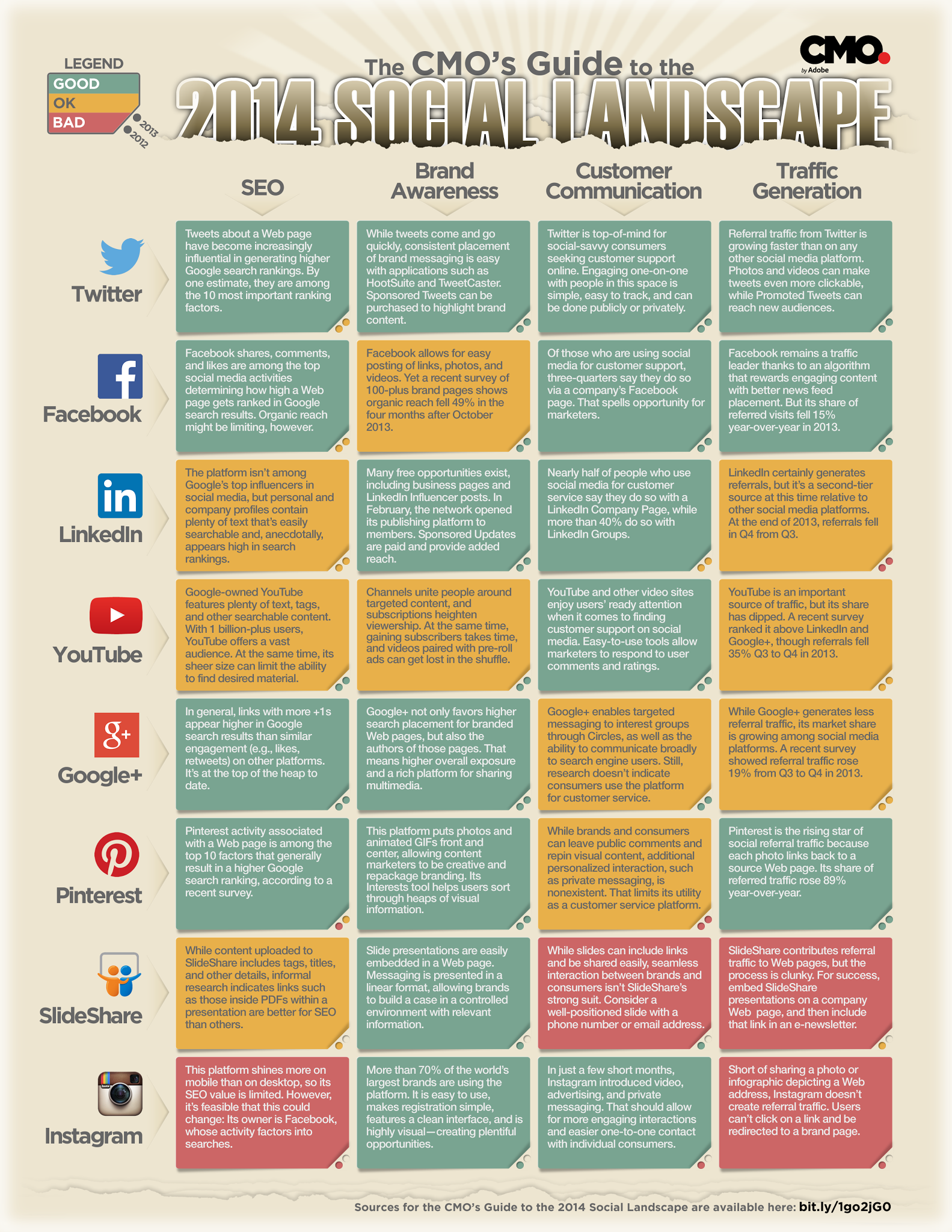The 2014 CMO's Guide To The Social Landscape - infographic