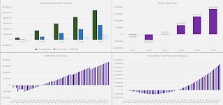 enterprise saas revenue visualization