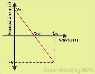 Grafik Hubungan Kecepatan Terhadap Waktu (Grafik v-t) gerak vertikal