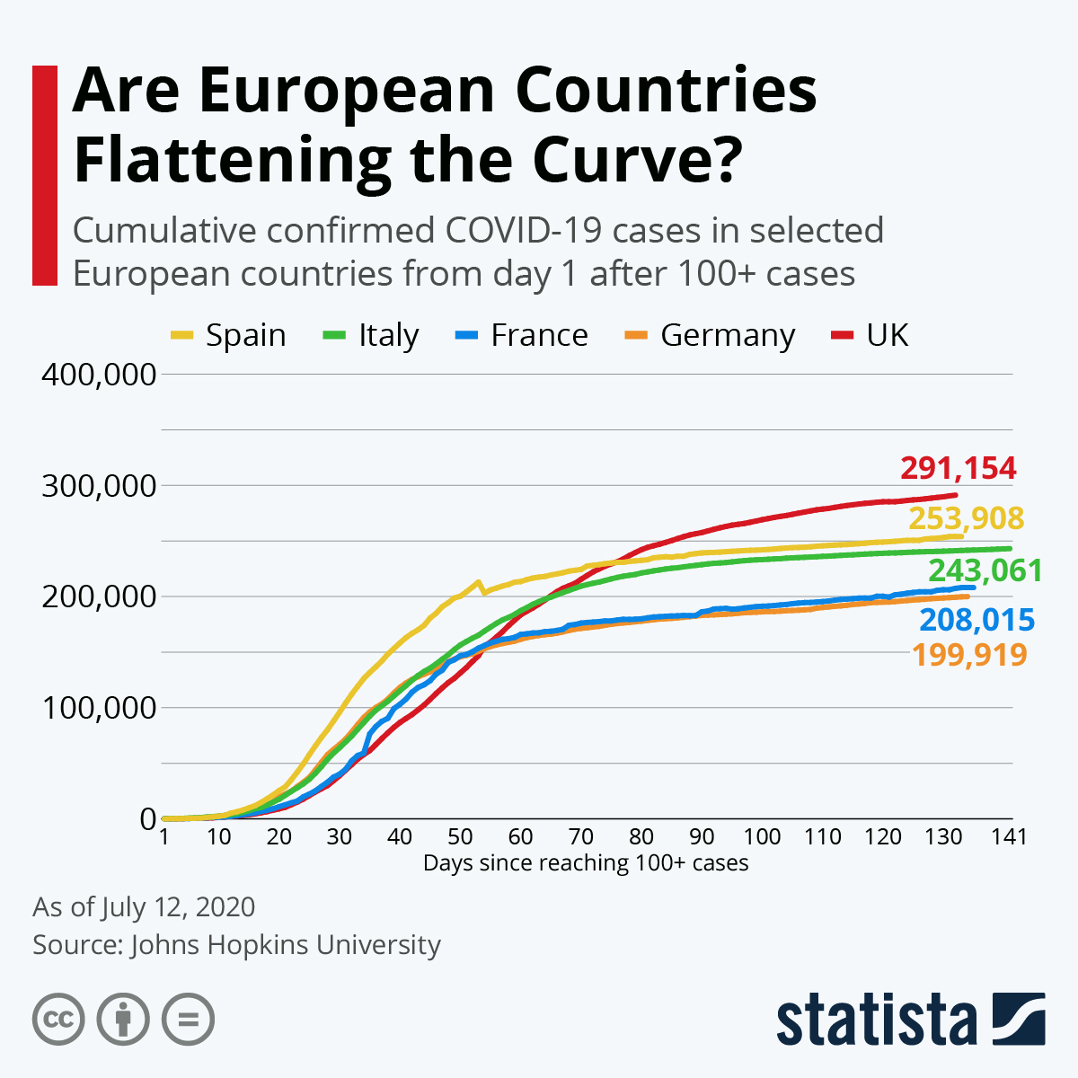 Are European Countries Flattening the Curve? #infographic