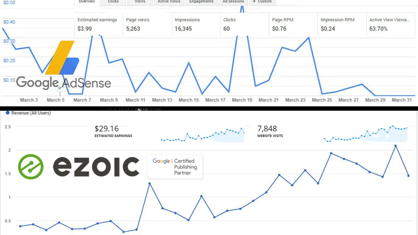 Adsense vs Ezoic earning in Pakistan