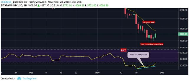 Grafik Harga Trading Bitcoin Selama Sehari