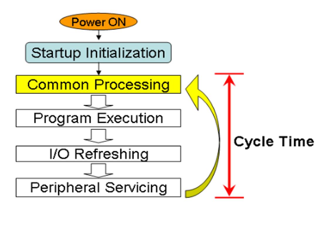 Belajar plc diagram alir berikut menunjukkan keseluruhan operasi unit cpu siklus ini dijalankan berulang kali waktu yang dibutuhkan untuk satu siklus dari common ccuart Gallery