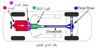 محرك العجلات الخلفية (RWD)
