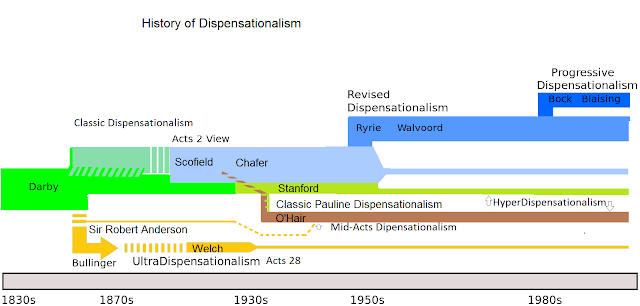 Rossjpurdy [CC BY-SA 4.0 (https://creativecommons.org/licenses/by-sa/4.0)] -  https://upload.wikimedia.org/wikipedia/commons/f/f0/History_of_Dispensationalism.png
