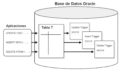 Triggers en las bases de datos Oracle