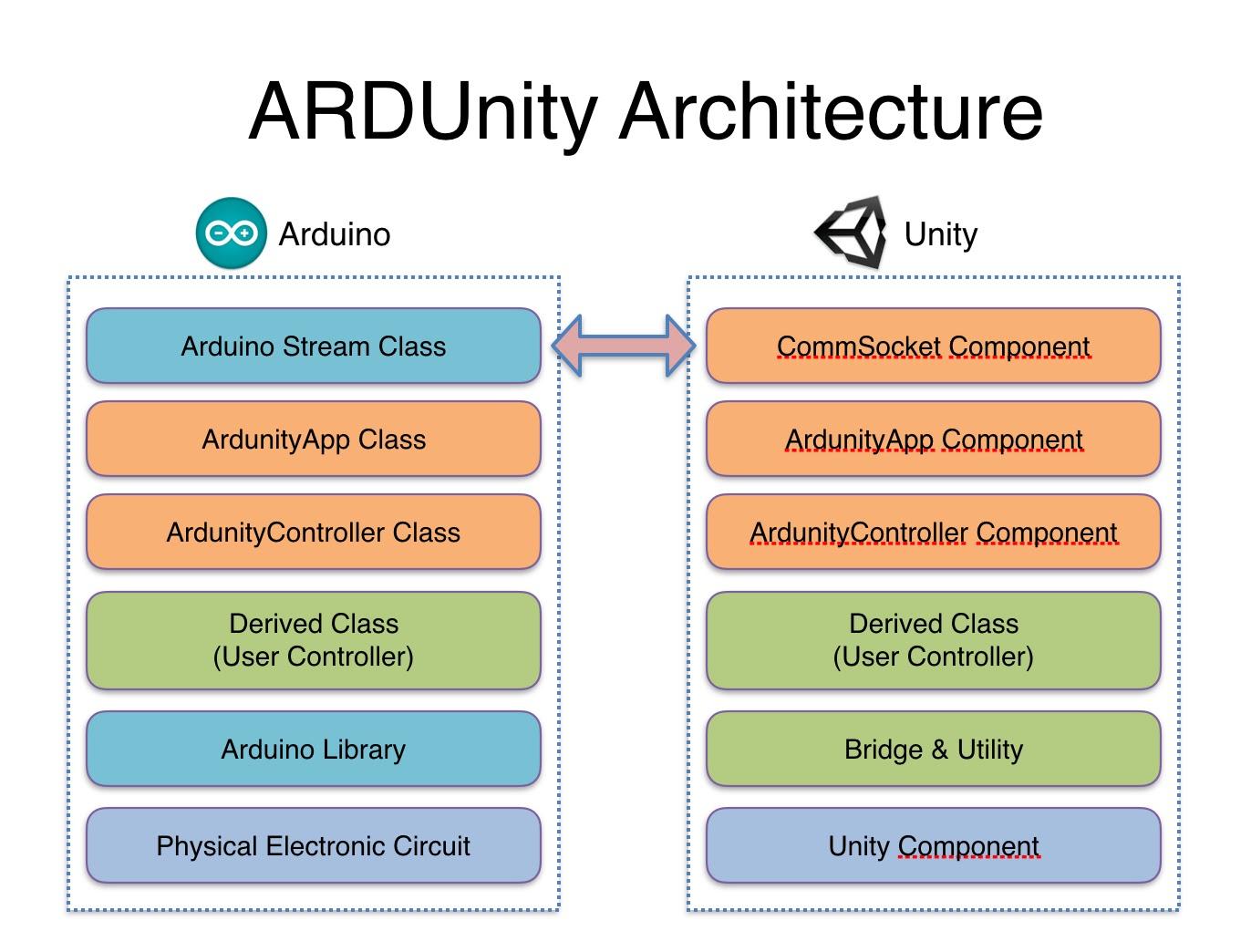 Add ardunity controller documents
