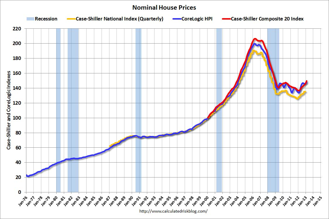 Real House Prices Price To Rent Ratio City Relative 2000