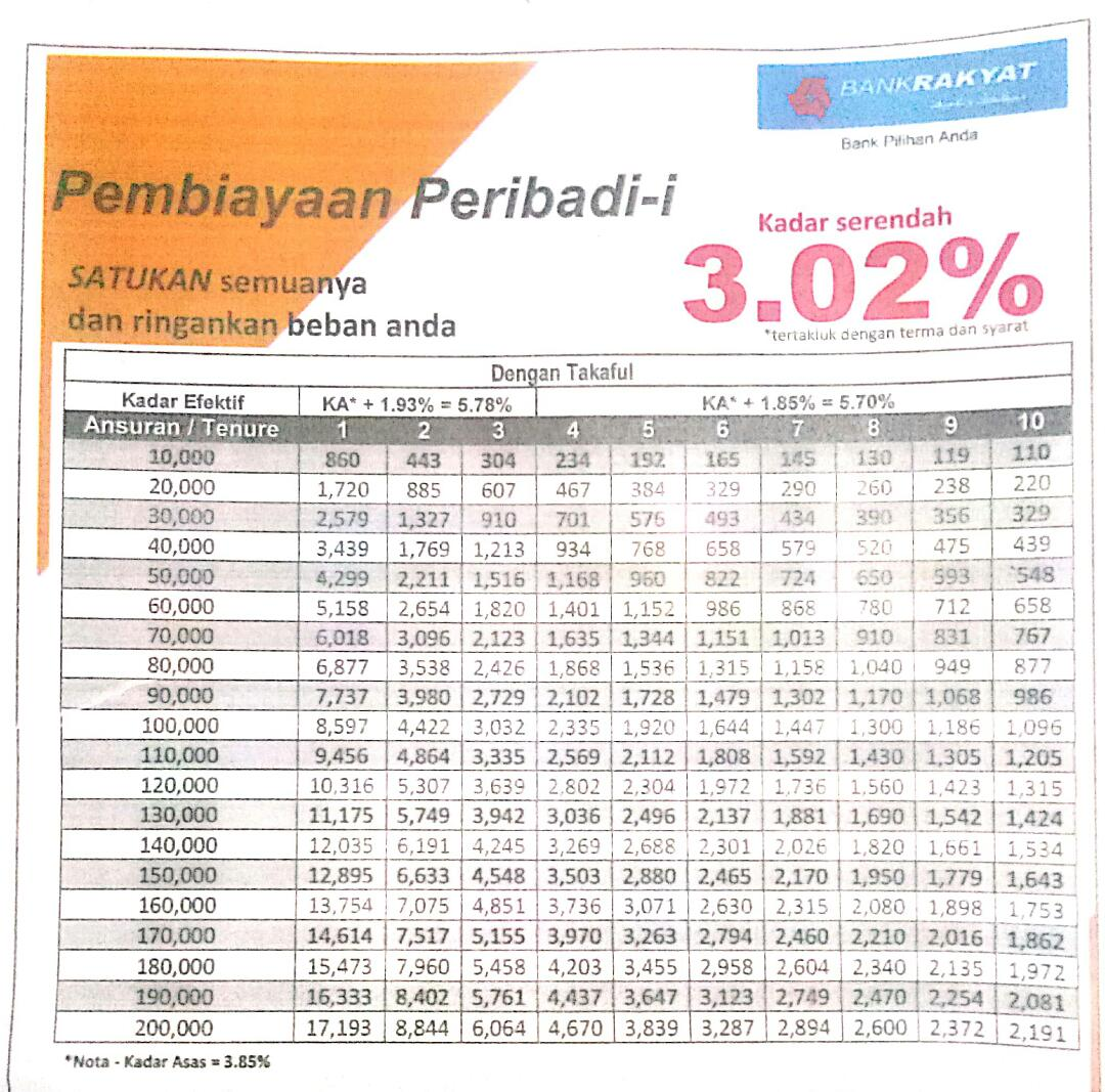 Jadual Pinjaman Bank Rakyat 2020 Pinjaman Loan Peribadi Malaysia