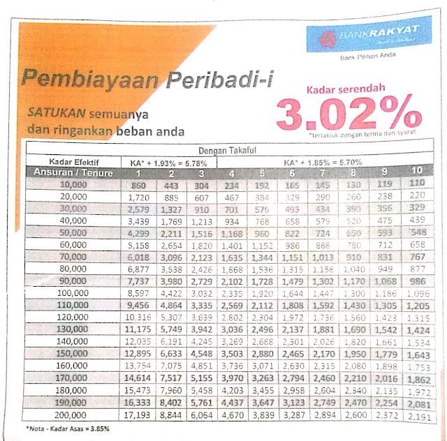 JADUAL PINJAMAN BANK  RAKYAT
