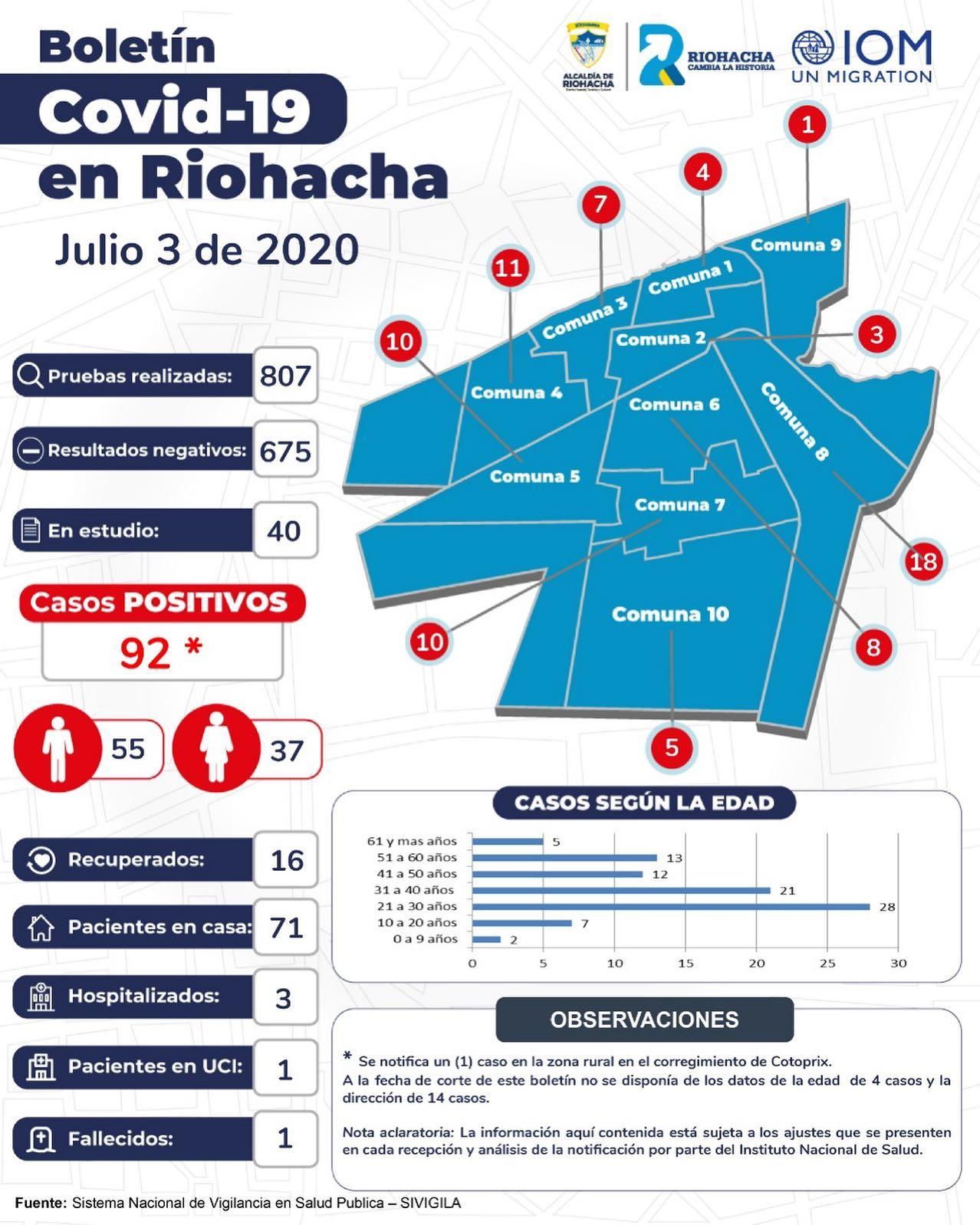 Riohacha llegó a 133 casos de Covid-19