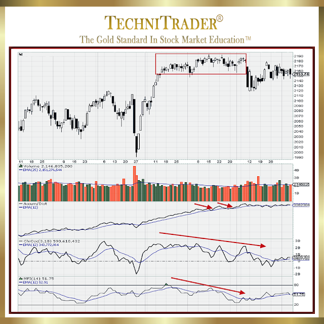 chart example of technical patterns leading fundamentals - technitrader