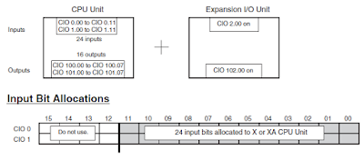 CP1H I/O Memory Allocation