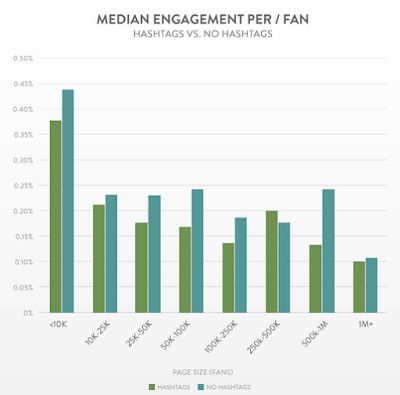 facebook-hashtags-edgerank-enganche-media