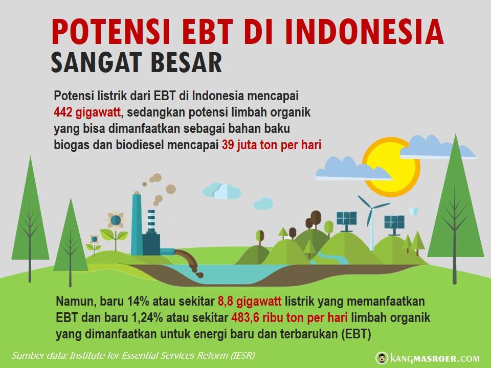 Potensi EBT di Indonesia