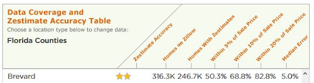 https://www.zillow.com/howto/DataCoverageZestimateAccuracyFL.htm