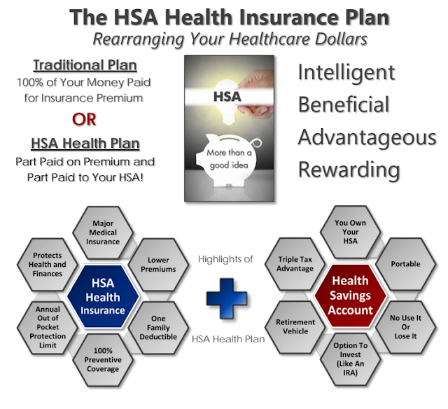 Consumer Driven Healthcare - Health Savings Account (HSA)