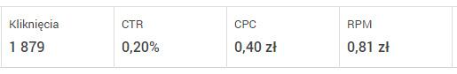Stawki za kliknięcie reklamy AdSense, CPC.