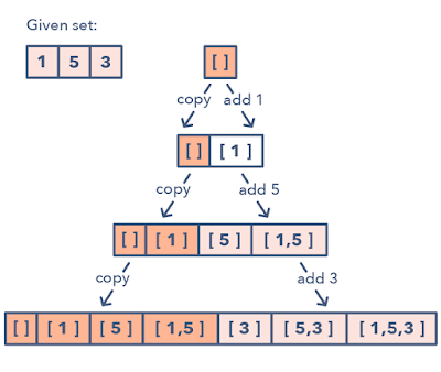 How to solve Two Sum Array Problem in Java