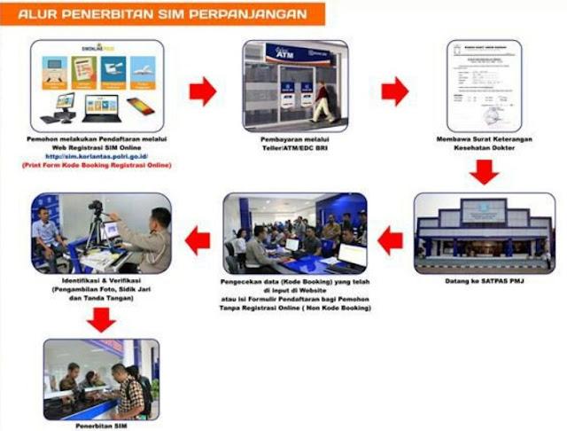 step by step perpanjang sim online