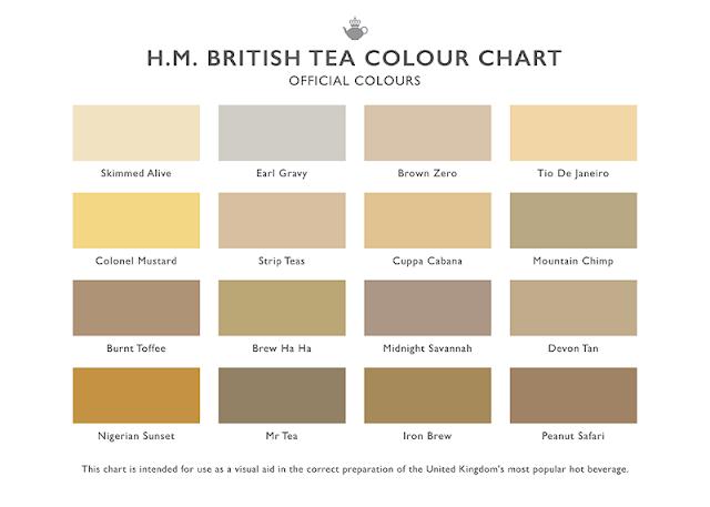 British tea chart