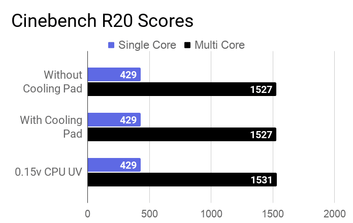 A chart on the Cinebench R20 scores for different tests of this laptop.
