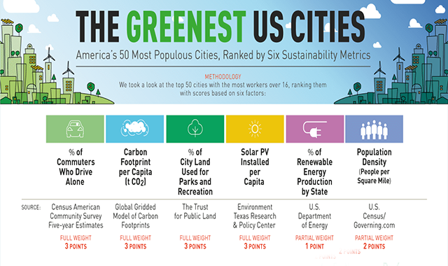 The Greenest US Cities