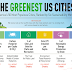 America's 50 Most Populous Cities #infographic