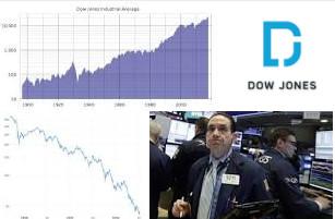 Dow Jones Industrial Average Biography,Wiki
