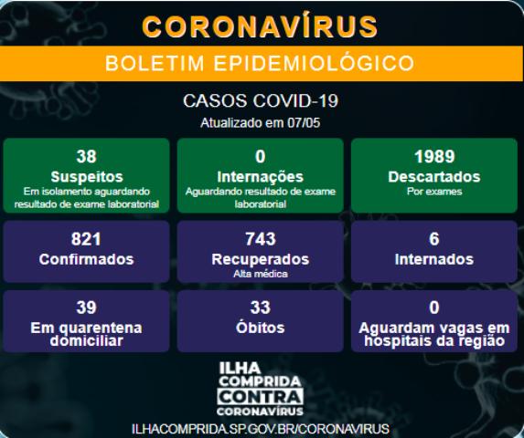 Ilha Comprida confirma novo óbito e soma 33 mortes por Coronavirus - Covid-19