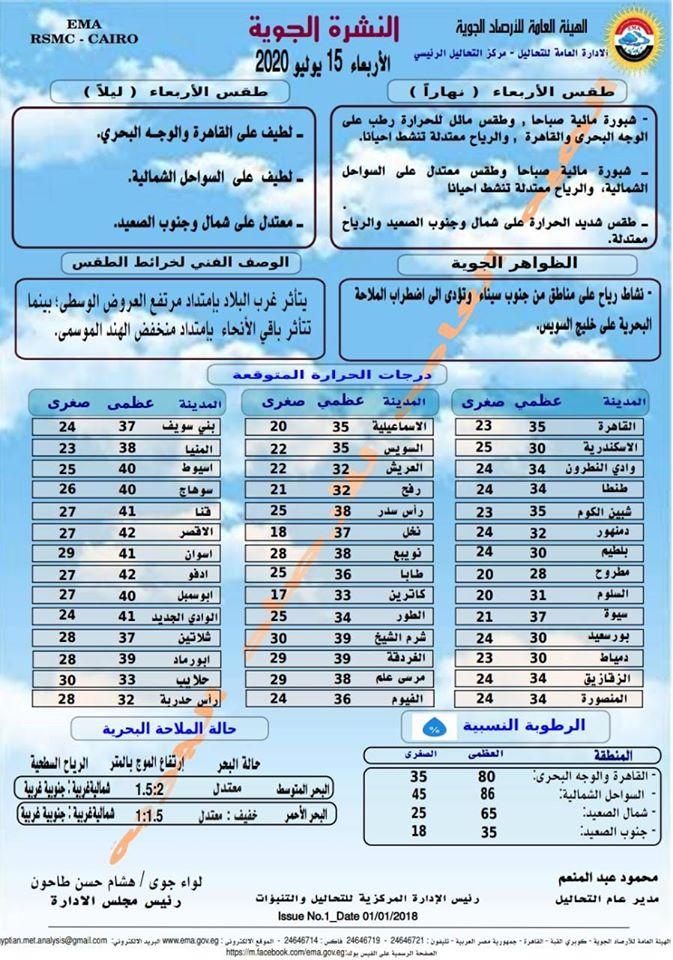 اخبار طقس الاربعاء 15 يوليو 2020 النشرة الجوية فى مصر