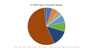How does the Town of Franklin budget look as a pie chart?