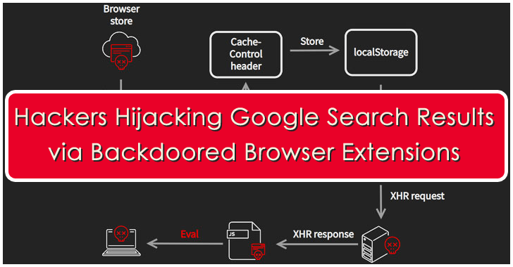 Hackers Hijacking Google Search Results via Backdoored Browser Extensions