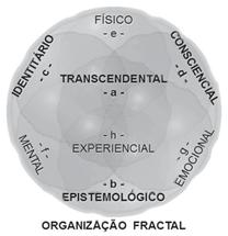 Organização fractal transcendental e experiencial.
