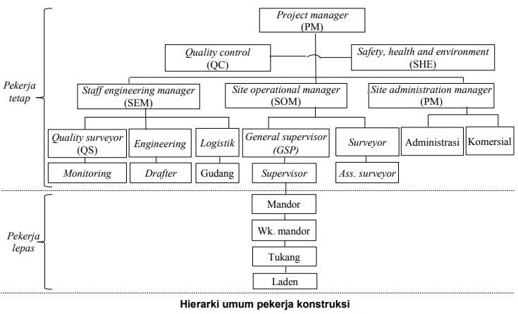 Struktur Organisasi Proyek Beserta Tugas Masing Masing Pekerja Pengadaan Eprocurement